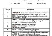 Итоги Универсиады ПФО среди женских команд в Казани