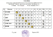 Итоговая таблица финальных игр Чемпионата СВЛ РТ среди мужских  команд Дивизиона А